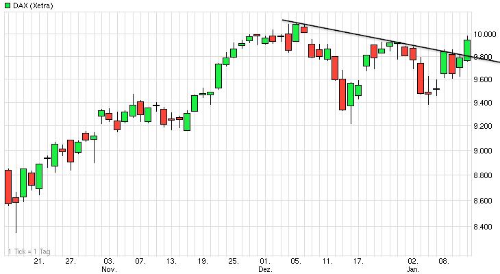 Dax Chart 3 Monate