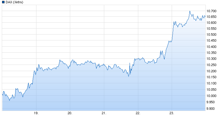 Dax Tages Chart