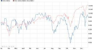 Dax und Dow 2014