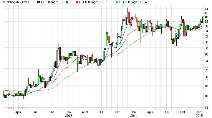 Nanogate Chart