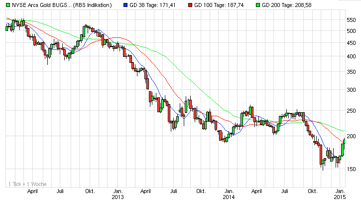NYSE Arca Gold BUGS (HUI) Chart