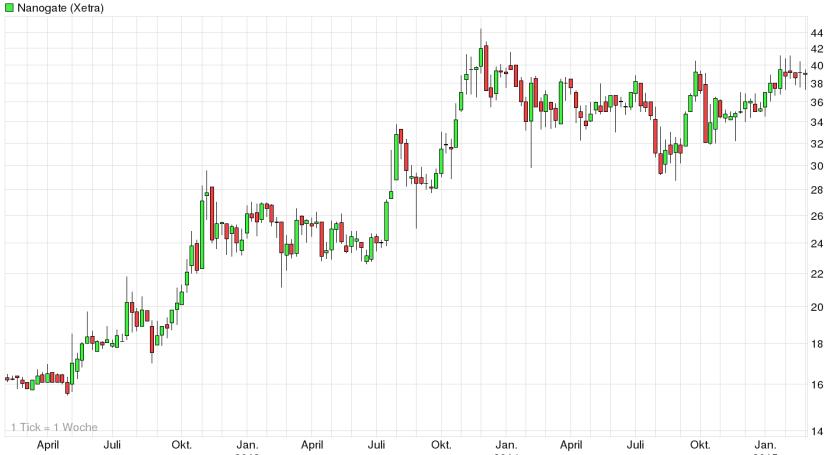 Nanogate 3 Jahres Chart