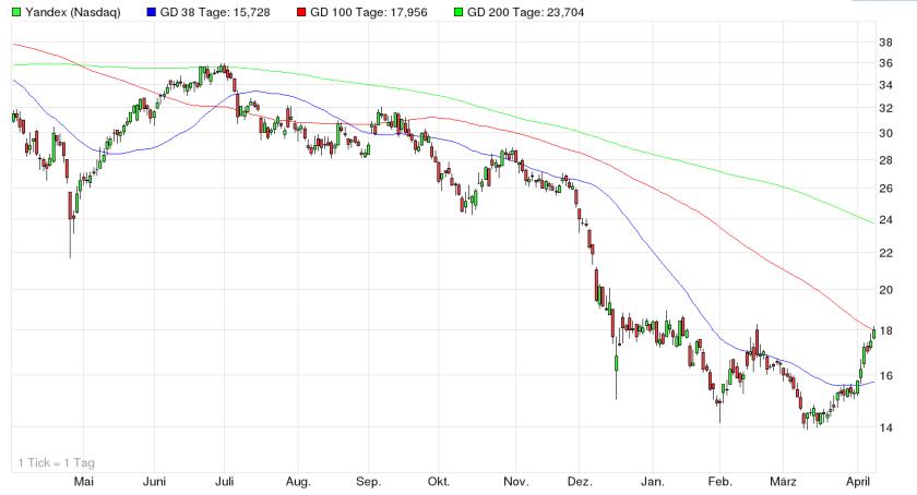 Yandex Chart