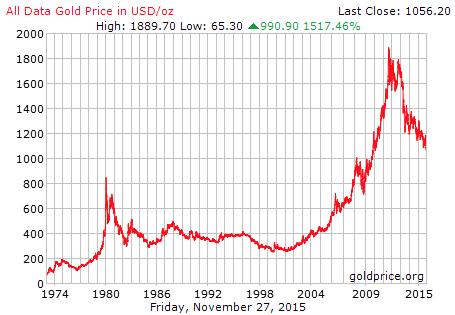 Gold Langfristchart 1974 bis 2015