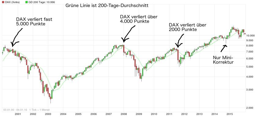 Dax Chart 200 Tage Linie