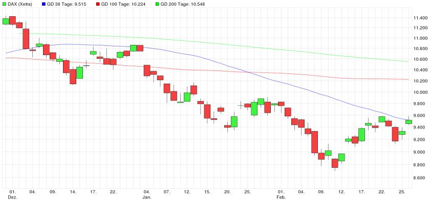DAX 3 Monats Chart
