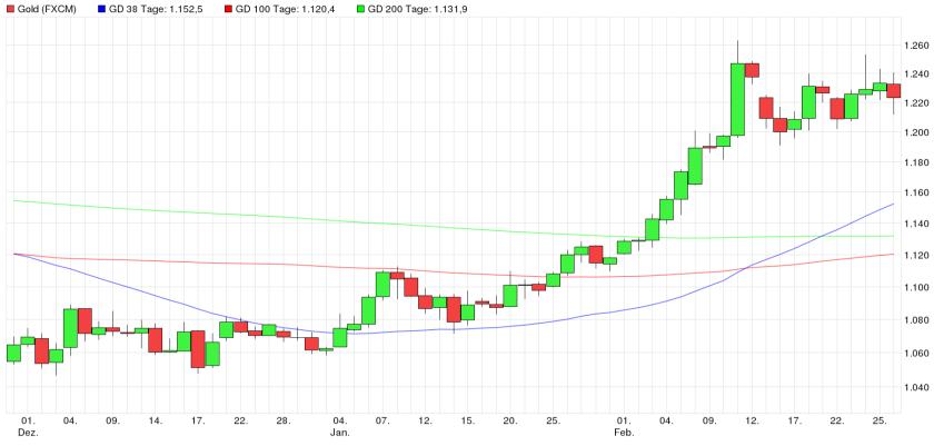 Gold 3 Monats Chart