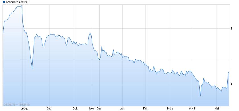 Cashcloud Chart