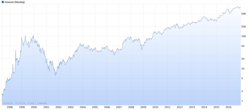amazon-aktie-chart