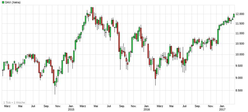 dax-3-jahres-chart