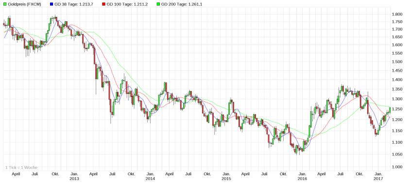 gold-preis-5-jahres-chart