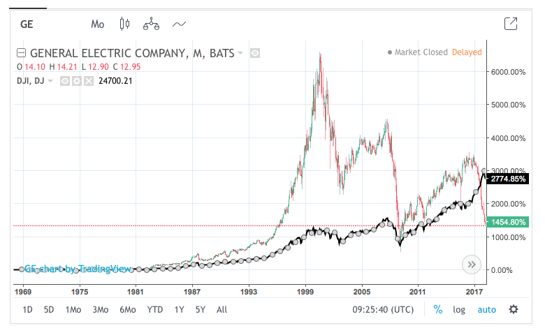 General Electric Fliegt Aus Dow Jones Aktienblogger